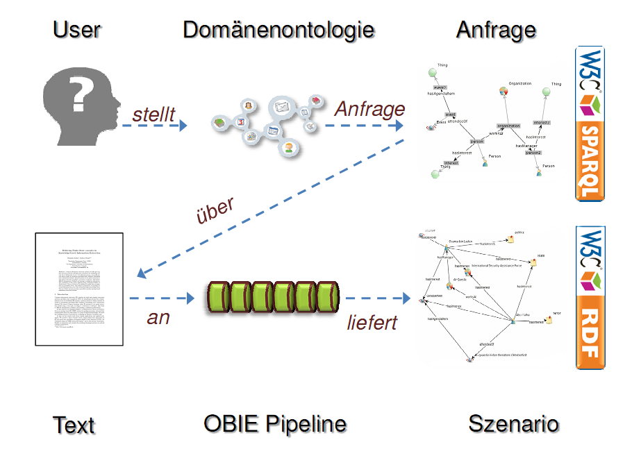 iDocument scenario about extracting information from text via SPARQL by using domain ontologies.